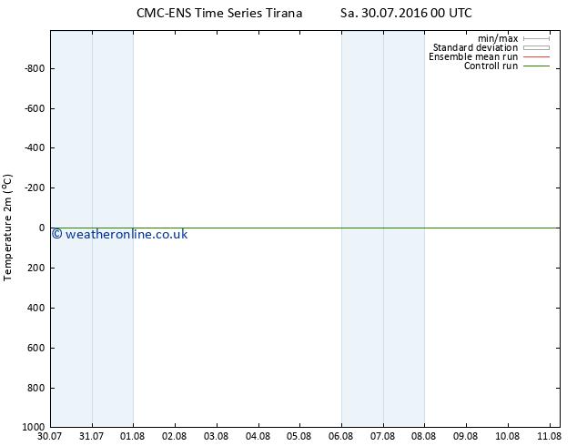 Temperature (2m) CMC TS Tu 02.08.2016 12 GMT