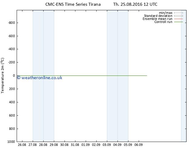 Temperature (2m) CMC TS Fr 02.09.2016 12 GMT