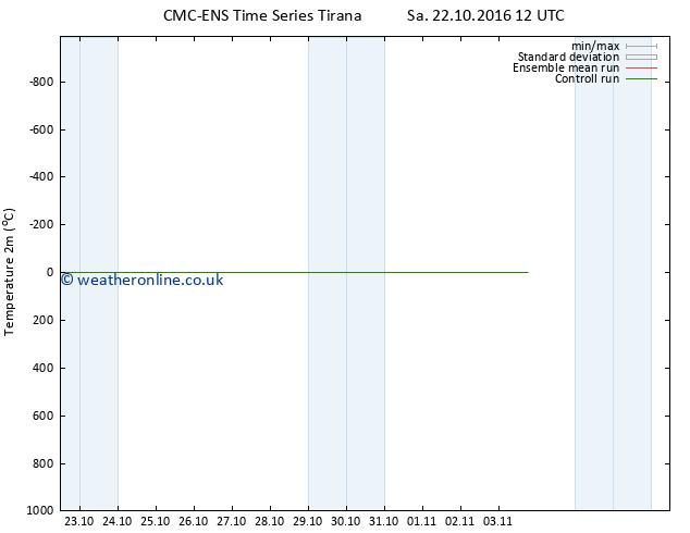 Temperature (2m) CMC TS Su 23.10.2016 06 GMT