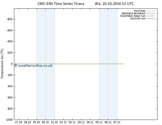 Temperature (2m) CMC TS Tu 01.11.2016 18 GMT