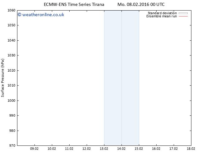 Surface pressure ECMWFTS Tu 16.02.2016 00 GMT