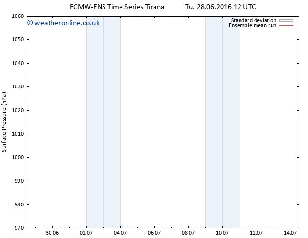 Surface pressure ECMWFTS We 29.06.2016 12 GMT