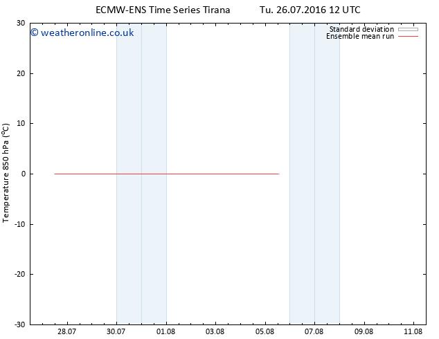 Temp. 850 hPa ECMWFTS Th 28.07.2016 12 GMT