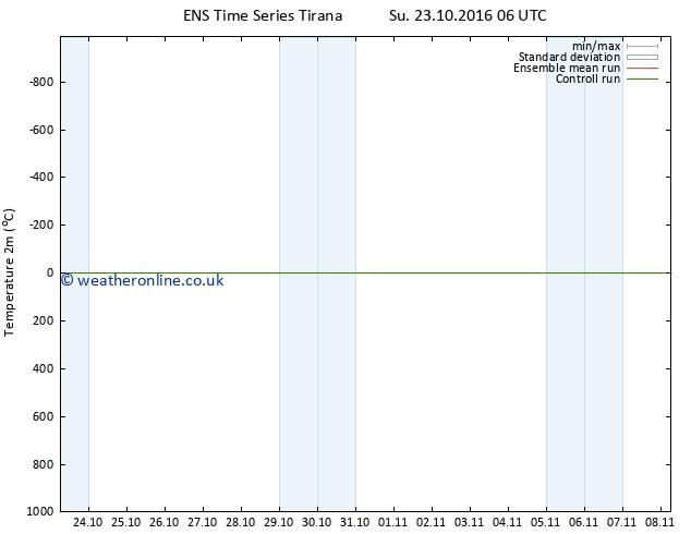 Temperature (2m) GEFS TS Su 23.10.2016 12 GMT