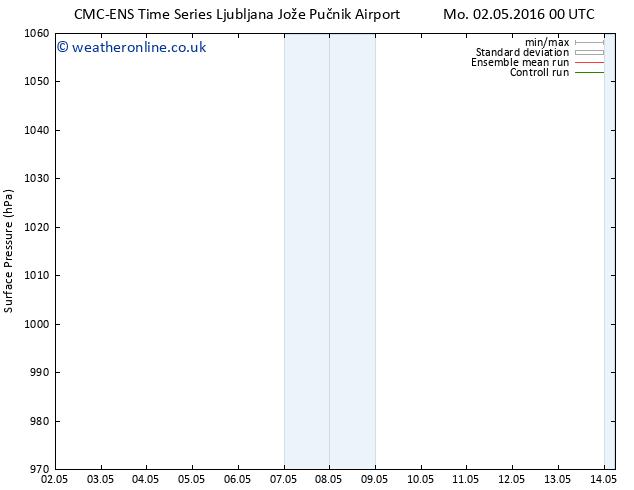Surface pressure CMC TS Sa 14.05.2016 06 GMT
