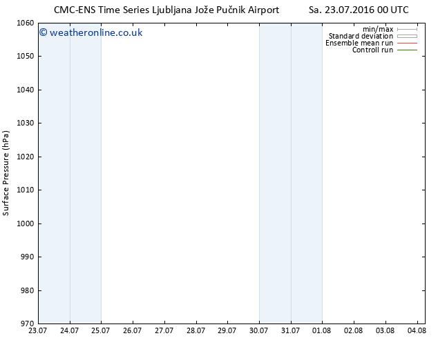 Surface pressure CMC TS Sa 23.07.2016 06 GMT