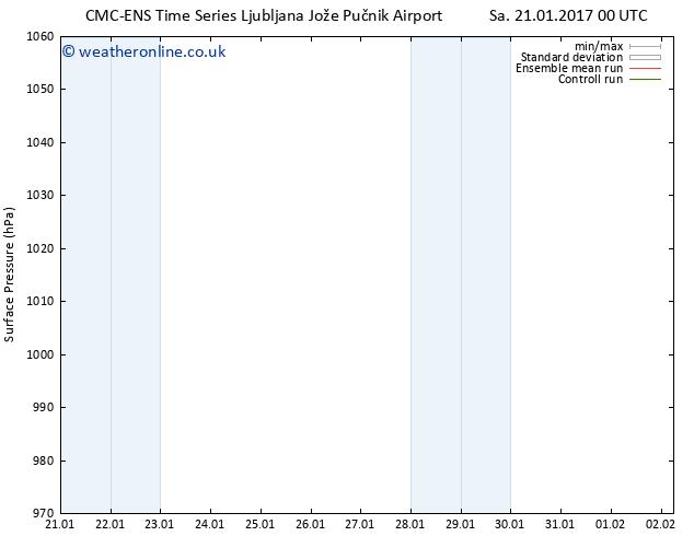 Surface pressure CMC TS Sa 21.01.2017 18 GMT
