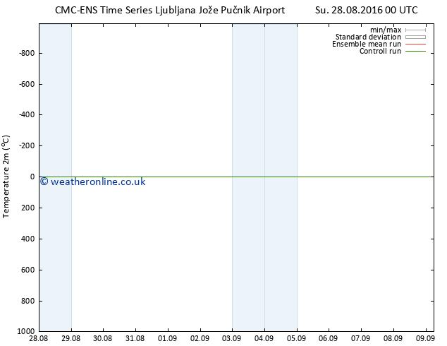 Temperature (2m) CMC TS Mo 29.08.2016 00 GMT