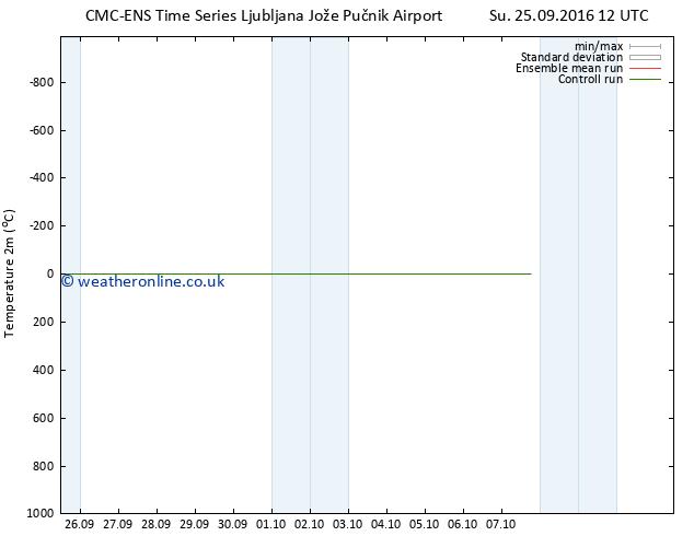 Temperature (2m) CMC TS Mo 26.09.2016 12 GMT