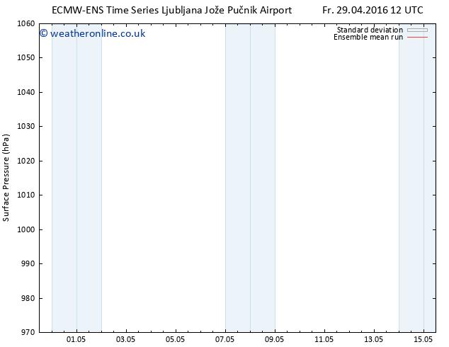 Surface pressure ECMWFTS Tu 03.05.2016 12 GMT