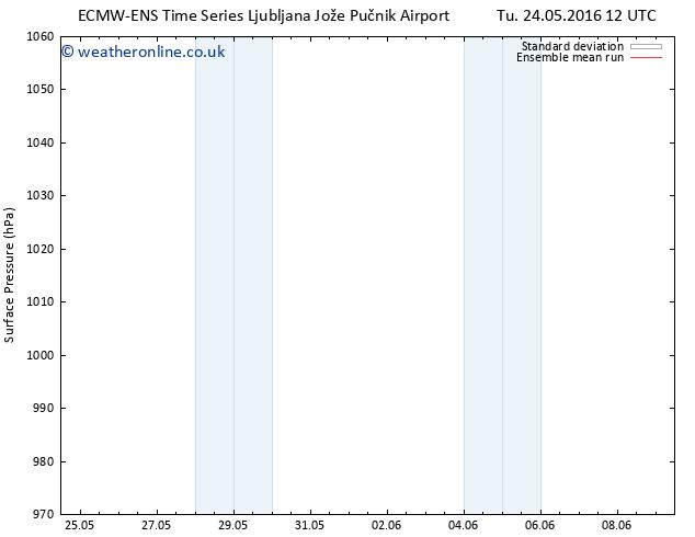 Surface pressure ECMWFTS Sa 28.05.2016 12 GMT