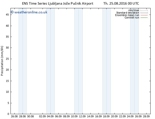 Precipitation GEFS TS Th 25.08.2016 06 GMT
