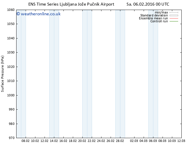 Surface pressure GEFS TS Sa 20.02.2016 00 GMT