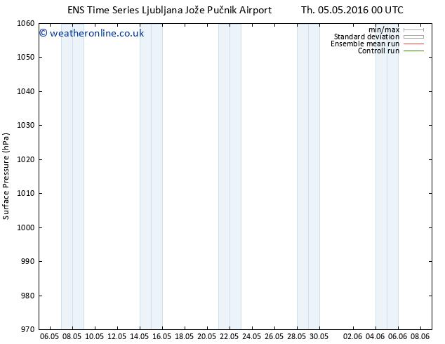 Surface pressure GEFS TS Sa 07.05.2016 18 GMT