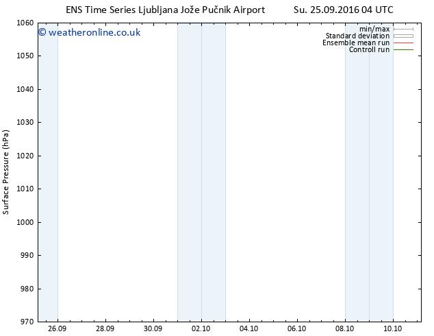 Surface pressure GEFS TS Su 09.10.2016 04 GMT