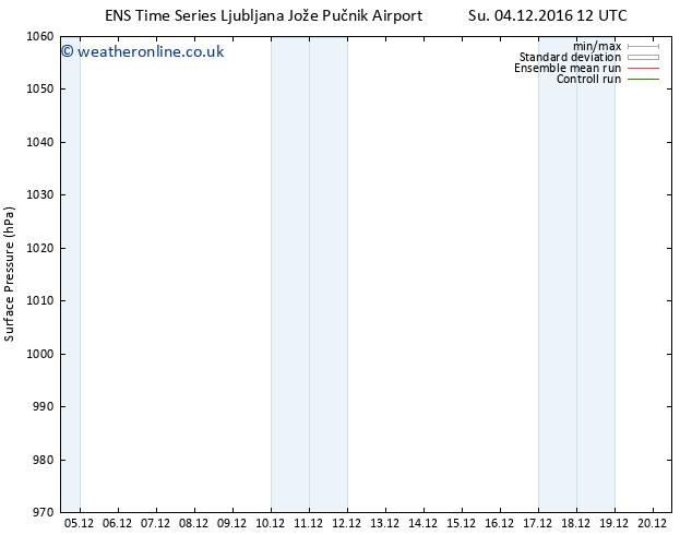 Surface pressure GEFS TS Mo 05.12.2016 06 GMT