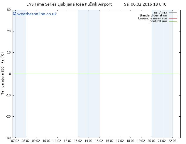 Temp. 850 hPa GEFS TS Tu 09.02.2016 00 GMT