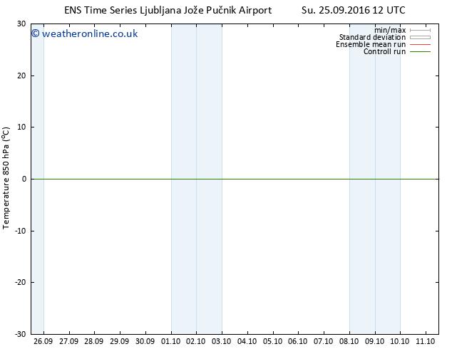Temp. 850 hPa GEFS TS Tu 27.09.2016 06 GMT