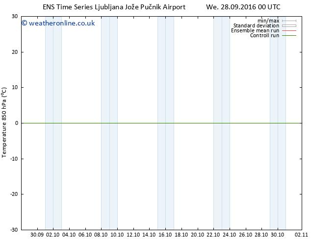 Temp. 850 hPa GEFS TS Fr 30.09.2016 06 GMT
