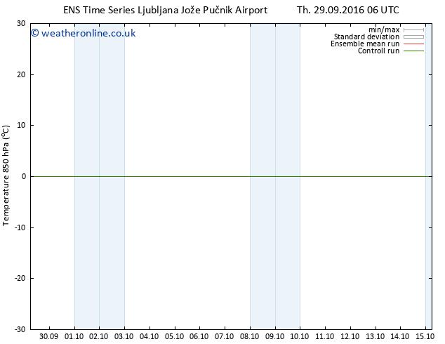 Temp. 850 hPa GEFS TS Su 02.10.2016 00 GMT