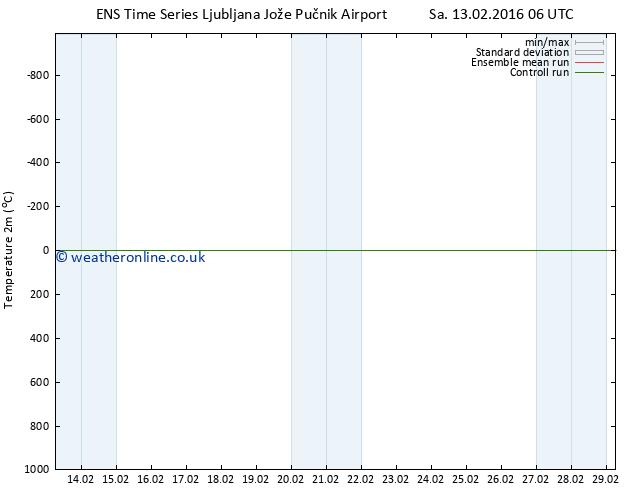 Temperature (2m) GEFS TS Mo 29.02.2016 06 GMT