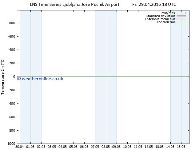 Temperature (2m) GEFS TS Su 01.05.2016 12 GMT
