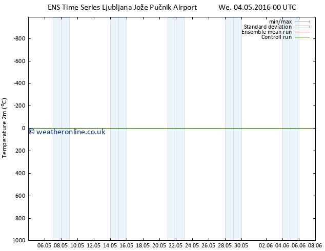 Temperature (2m) GEFS TS Fr 20.05.2016 00 GMT