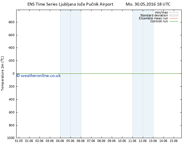 Temperature (2m) GEFS TS Tu 31.05.2016 00 GMT