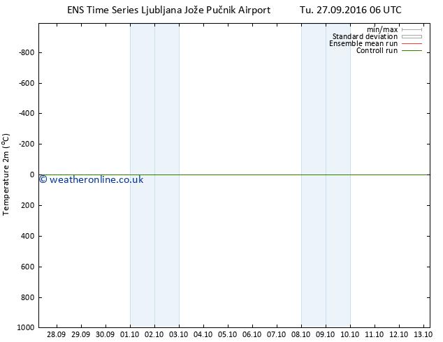 Temperature (2m) GEFS TS Tu 27.09.2016 12 GMT