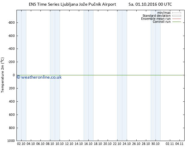 Temperature (2m) GEFS TS Mo 17.10.2016 00 GMT