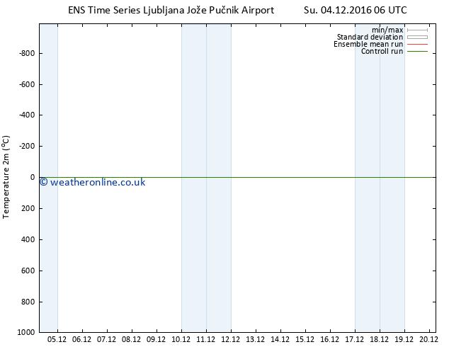 Temperature (2m) GEFS TS Tu 20.12.2016 06 GMT