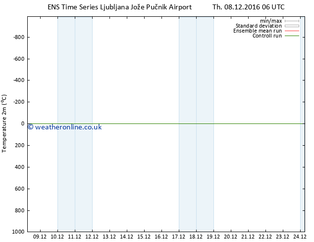 Temperature (2m) GEFS TS Sa 10.12.2016 00 GMT