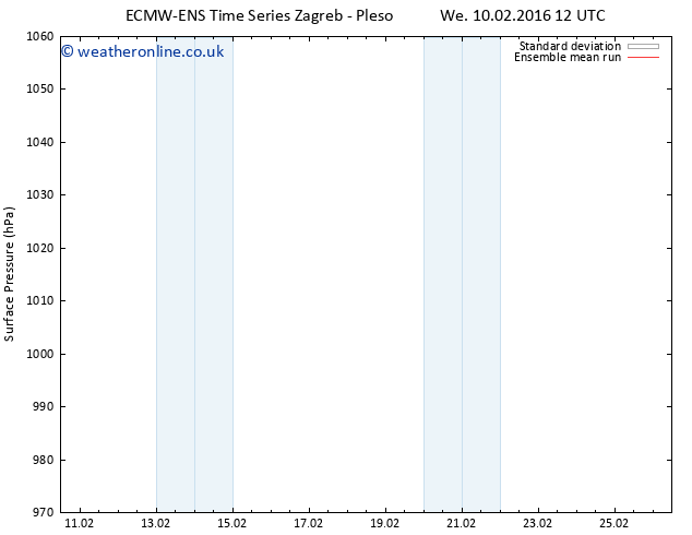 Surface pressure ECMWFTS Th 11.02.2016 12 GMT