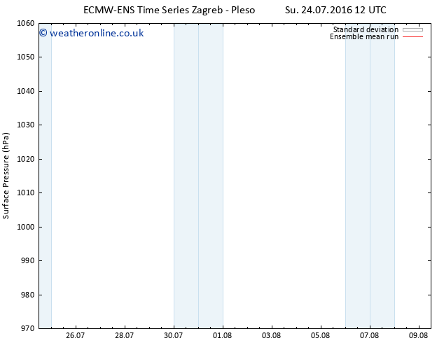 Surface pressure ECMWFTS We 27.07.2016 12 GMT