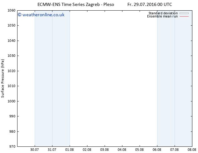 Surface pressure ECMWFTS Su 31.07.2016 00 GMT