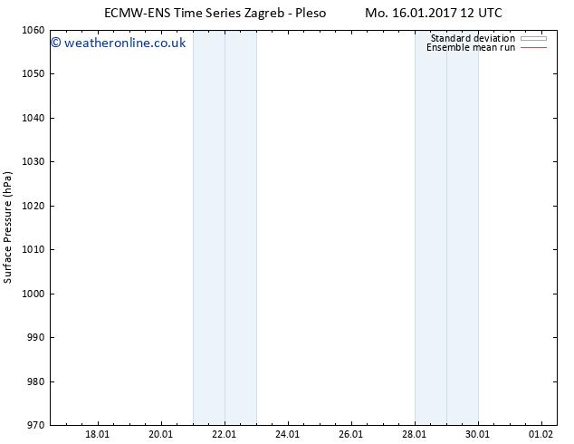 Surface pressure ECMWFTS Th 26.01.2017 12 GMT