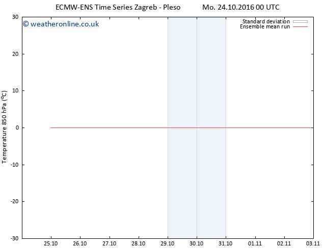 Temp. 850 hPa ECMWFTS Tu 01.11.2016 00 GMT