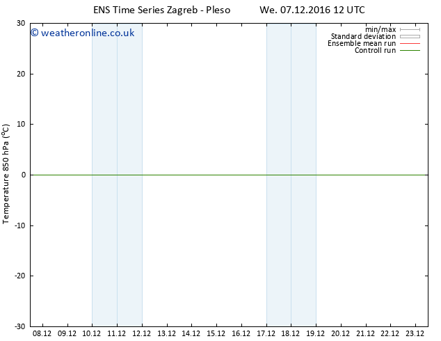 Temp. 850 hPa GEFS TS Th 08.12.2016 12 GMT