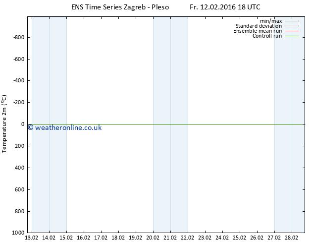 Temperature (2m) GEFS TS Su 21.02.2016 06 GMT