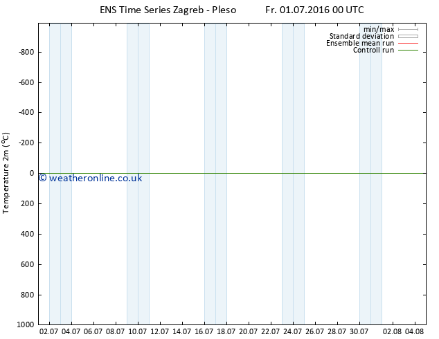 Temperature (2m) GEFS TS Sa 09.07.2016 12 GMT