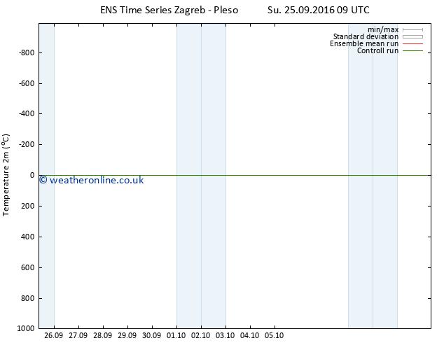 Temperature (2m) GEFS TS Su 02.10.2016 03 GMT