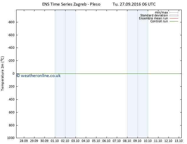 Temperature (2m) GEFS TS We 05.10.2016 18 GMT