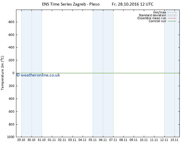 Temperature (2m) GEFS TS Fr 28.10.2016 12 GMT