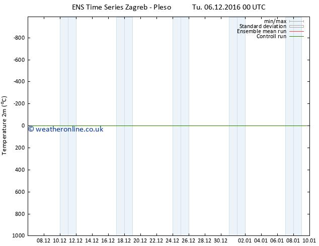 Temperature (2m) GEFS TS Mo 12.12.2016 18 GMT