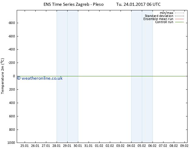 Temperature (2m) GEFS TS We 01.02.2017 18 GMT