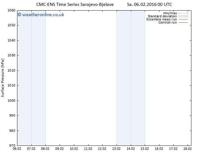 Surface pressure CMC TS Sa 06.02.2016 18 GMT