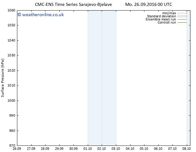 Surface pressure CMC TS Sa 08.10.2016 06 GMT