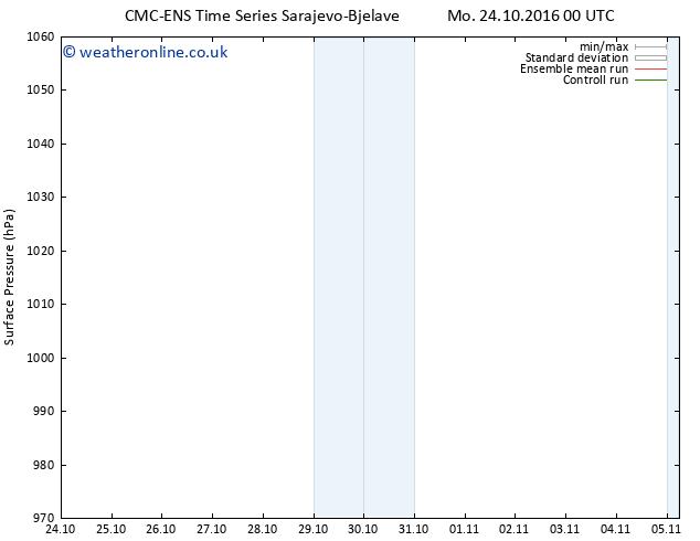 Surface pressure CMC TS Sa 05.11.2016 06 GMT