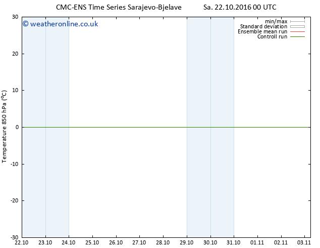 Temp. 850 hPa CMC TS Su 23.10.2016 00 GMT