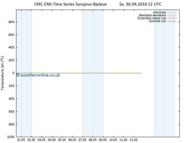 Temperature (2m) CMC TS Sa 30.04.2016 18 GMT